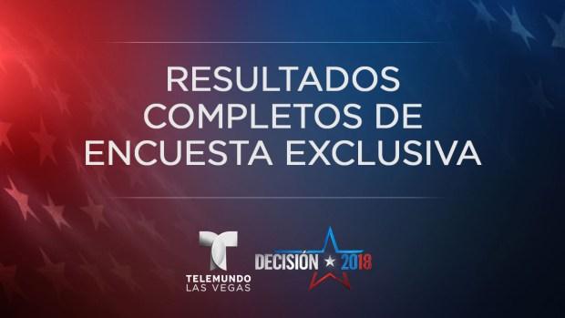 Telemundo Las Vegas pregunta: encuesta a votantes del Condado Clark