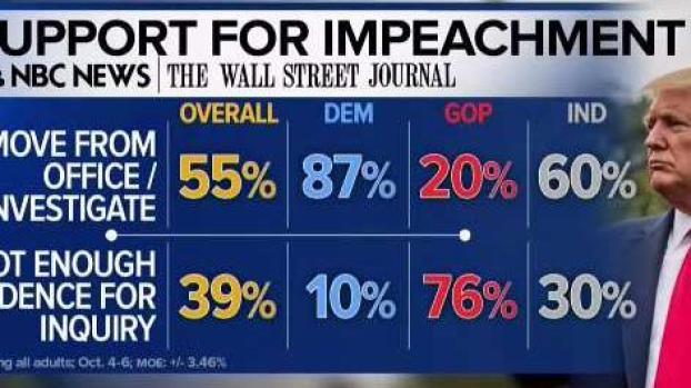 [TLMD - LV] Encuesta: mayoría apoya juicio político contra Trump